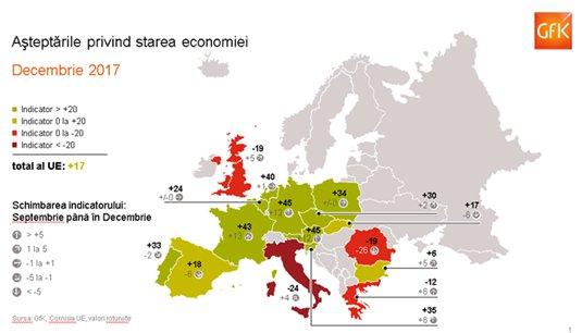 Așteptări privind starea economiei