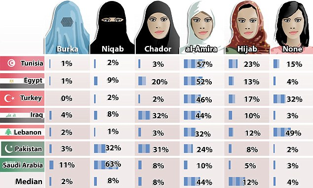 Voalul islamic - Wikipedia
