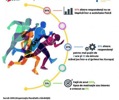 Motivația și primii pași spre activitatea fizică regulată